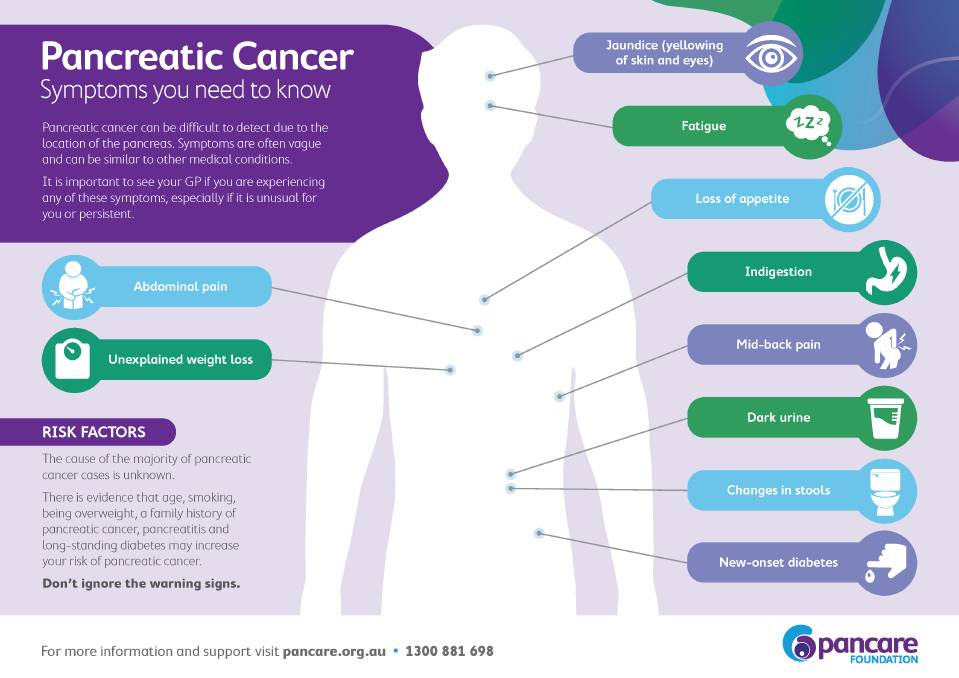 Pancreatic cancer first symptoms were Symptoms of pancreatic cancer